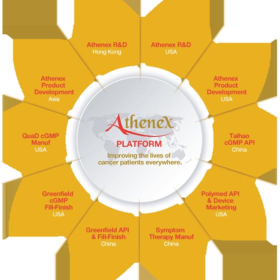 Athenex_Platform_Infographic_559x559